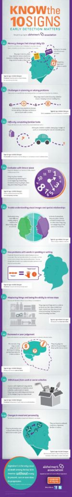 Top 10 Signs of Alzheimer's Disease. Image Credit: Alz.org